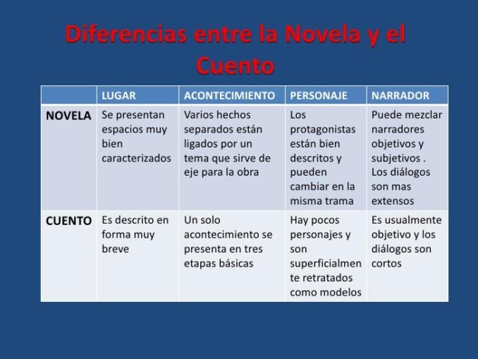 Diferencias entre cuento y novela | Cuadro Comparativo