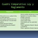 Cuadros comparativos entre ley, norma y regla