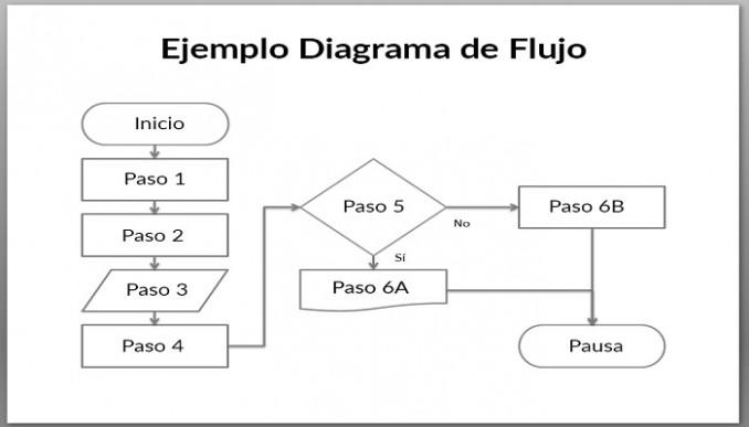 U00bfqu U00e9 Es Un Diagrama De Flujo   U2013 Ejemplos De Diagramas Y