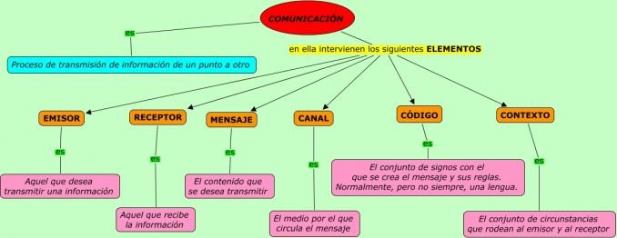 Mapa Conceptual Sobre La Comunicación Y Sus Elementos Cuadro Comparativo