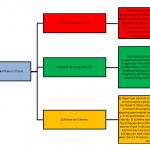 Cuadros sinópticos del Software