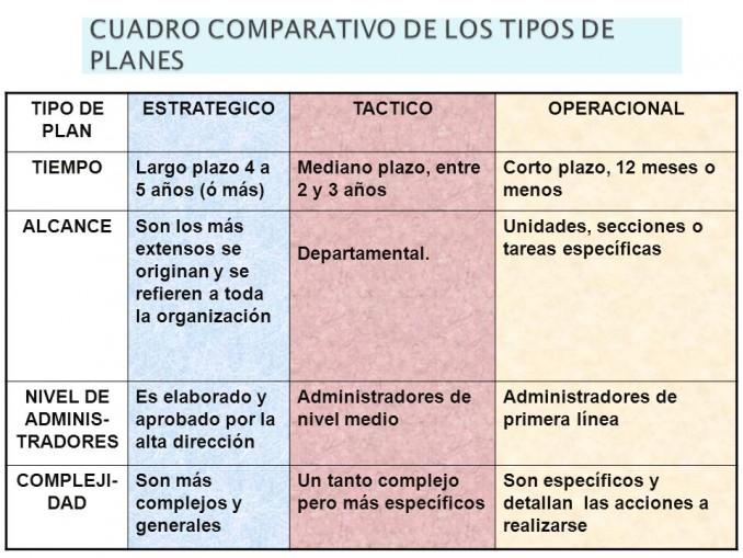Cuadros Comparativos Diferencias Y Similitudes Entre Táctica Y Estrategia Cuadro Comparativo