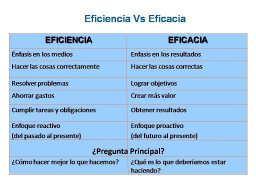 Diferencias Y Similitudes Entre Eficiencia Y Eficacia Cuadro Comparativo