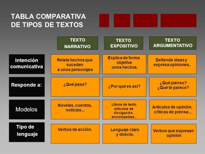 Texto Expositivo y Texto Narrativo: Características y